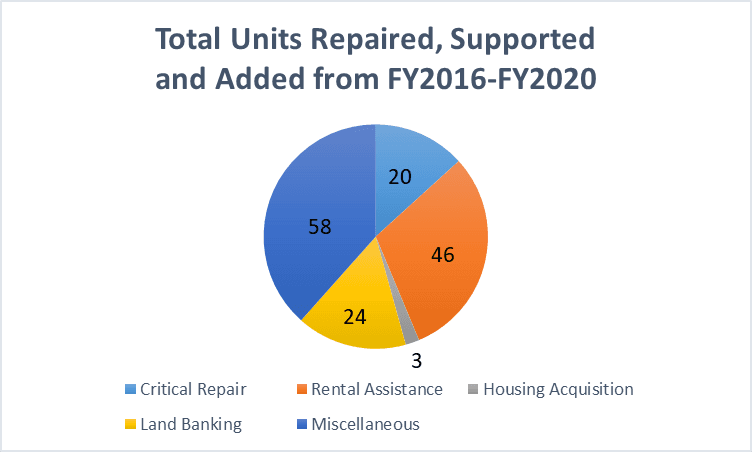 Fund Total Units FY16-20